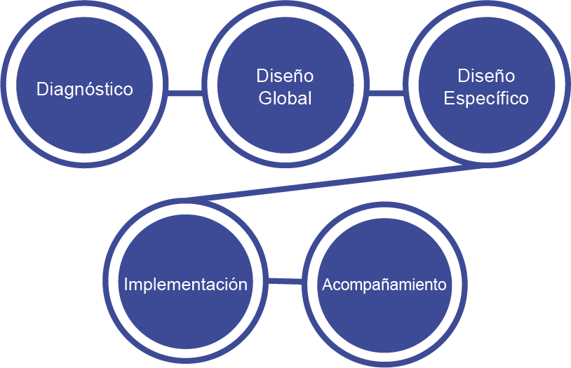 pasos de alineacion de procesos increaction